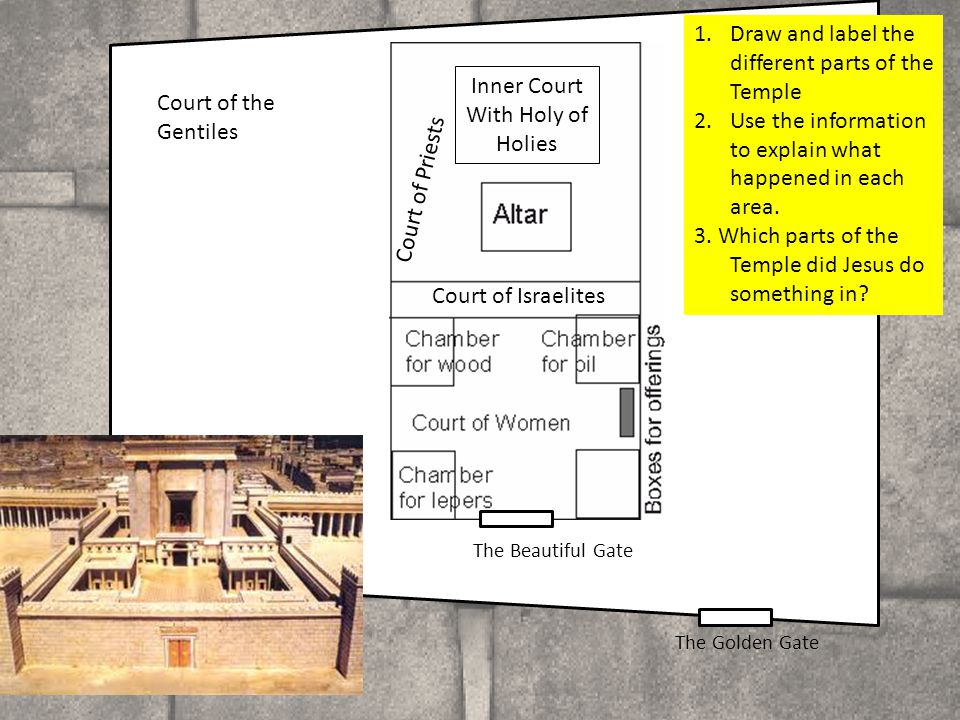 1.Draw and label the different parts of the Temple 2.Use the information to explain what happened in each area.
