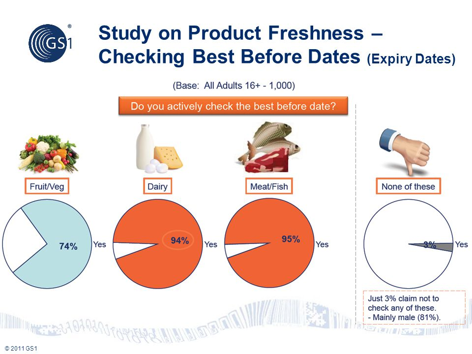 © 2011 GS1 Study on Product Freshness – Checking Best Before Dates (Expiry Dates)