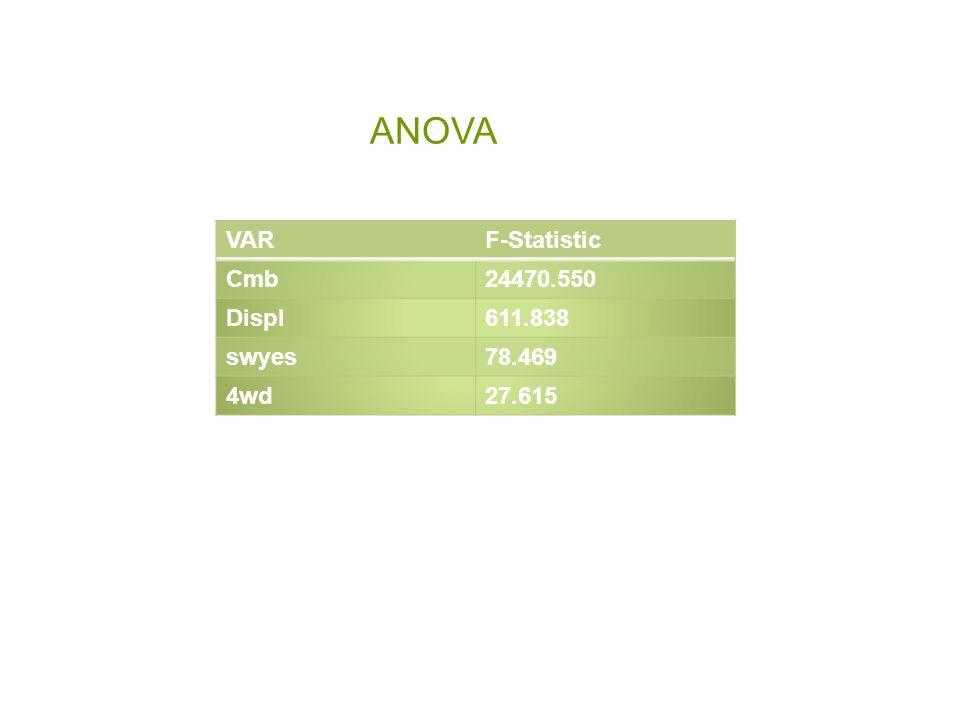 ANOVA VARF-Statistic Cmb24470.550 Displ611.838 swyes78.469 4wd27.615
