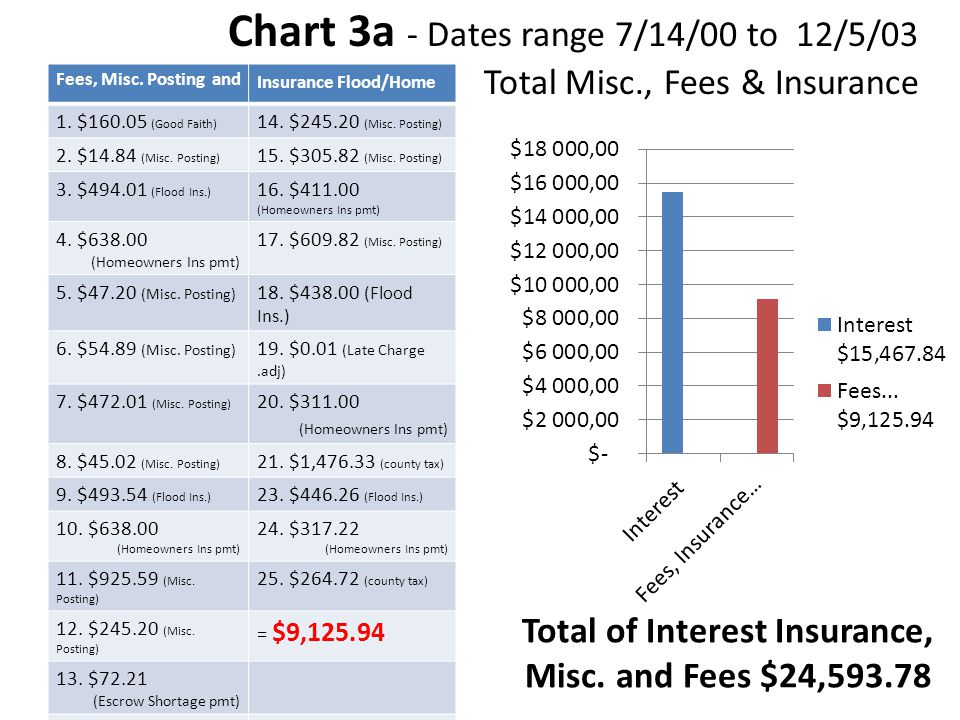 Chart 2a Chart 3a - Dates range 7/14/00 to 12/5/03 Total Misc., Fees & Insurance Fees, Misc. Posting and Insurance Flood/Home 1. $160.05 (Good Faith)