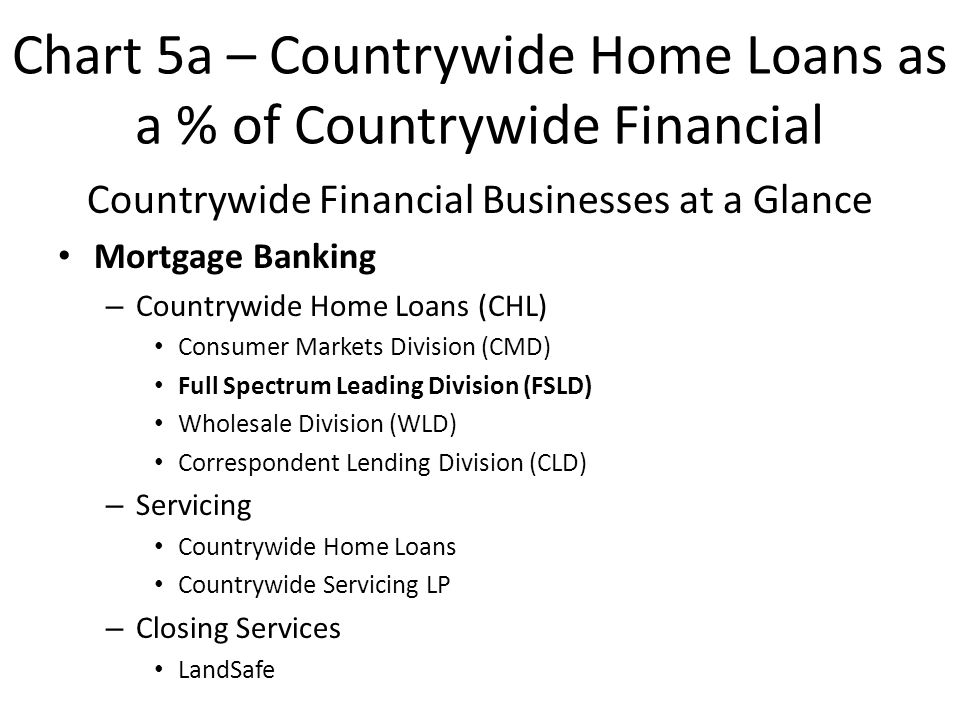 Chart 5a – Countrywide Home Loans as a % of Countrywide Financial Countrywide Financial Businesses at a Glance Mortgage Banking – Countrywide Home Loans (CHL) Consumer Markets Division (CMD) Full Spectrum Leading Division (FSLD) Wholesale Division (WLD) Correspondent Lending Division (CLD) – Servicing Countrywide Home Loans Countrywide Servicing LP – Closing Services LandSafe