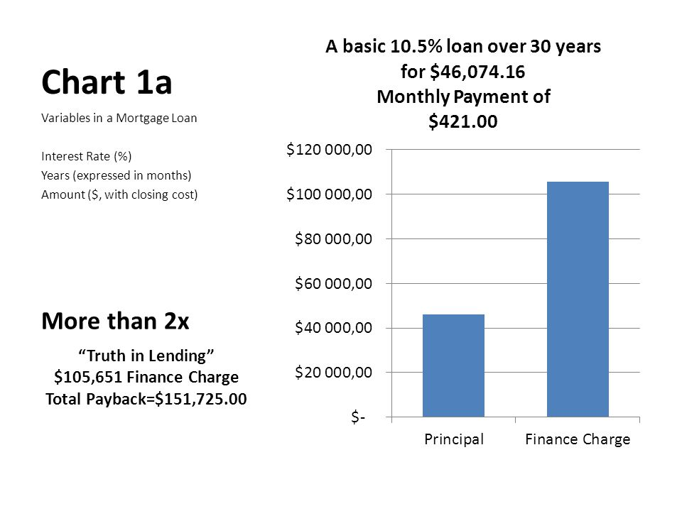Chart 1b Variables in a Mortgage Loan Interest Rate (%) Years (expressed in months) Amount ($, with closing cost) More than 3.5x Truth in Lending $163,982.67 Finance Charge Total Payback=$210,056.83 $201,134