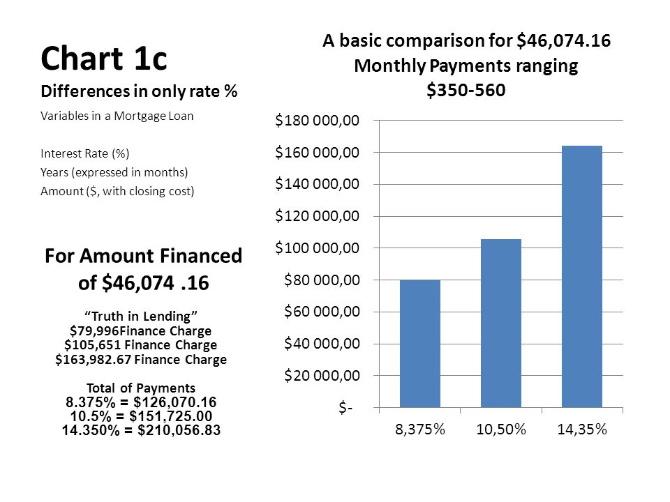 Interest Rate and Finance Charge Comparison TILDS vs.