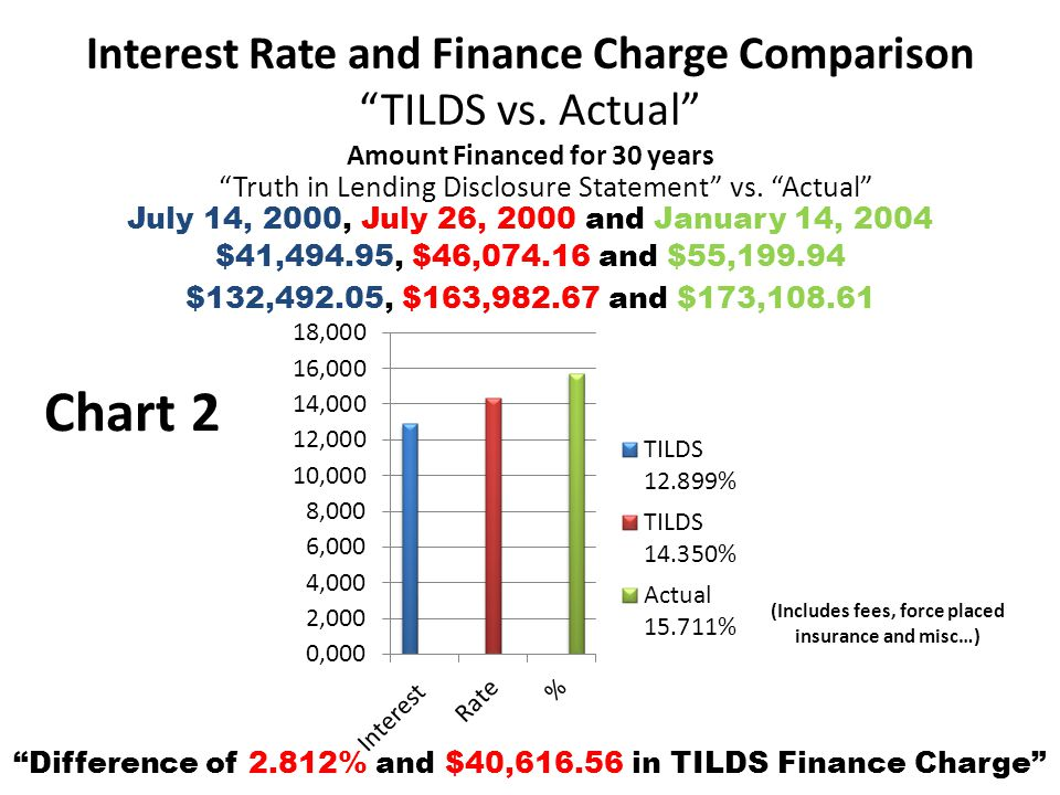 "Interest Rate and Finance Charge Comparison ""TILDS vs. Actual"" Amount Financed for 30 years ""Truth in Lending Disclosure Statement"" vs. ""Actual"" ""Diff"