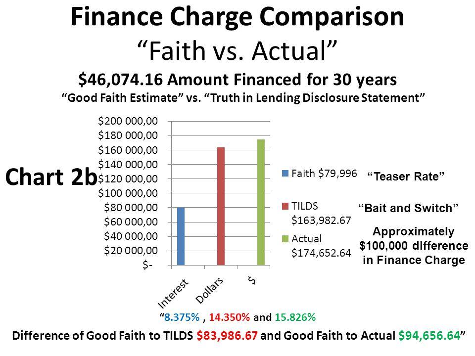 Finance Charge Comparison Faith vs.