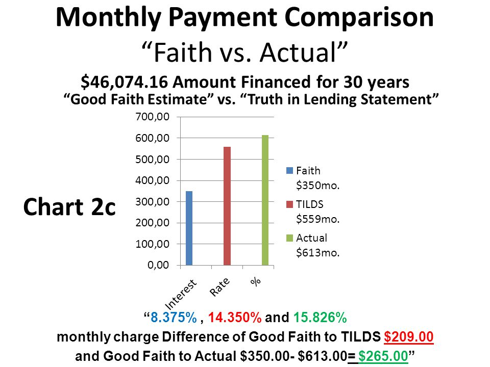 "Monthly Payment Comparison ""Faith vs. Actual"" $46,074.16 Amount Financed for 30 years ""Good Faith Estimate"" vs. ""Truth in Lending Statement"" ""8.375%,"