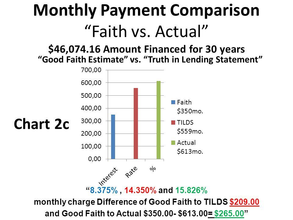 Monthly Payment Comparison Faith vs.