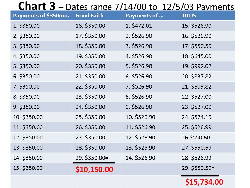 Chart 2a Chart 3 – Dates range 7/14/00 to 12/5/03 Payments Made (29) Payments of $350mo.Good FaithPayments of …TILDS 1.