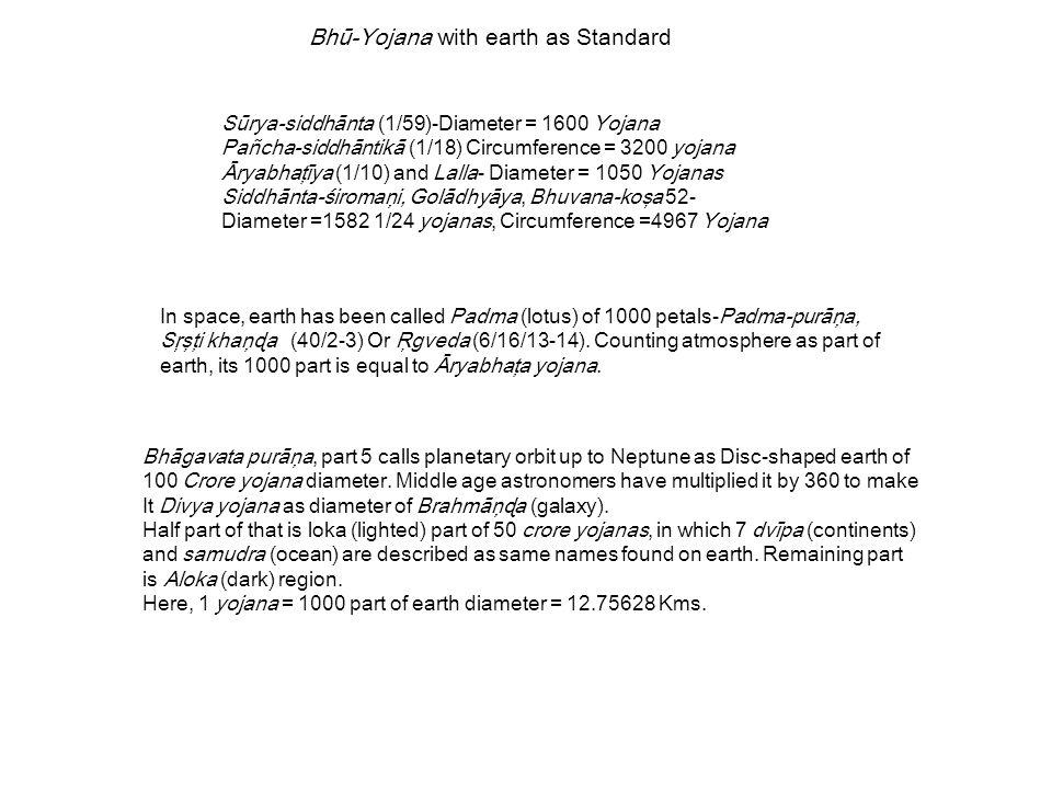 Dvīpas and Samudras of Bhāgavata Purāņa Serial Radius Breadth (in 1000 yojana) Name 1.
