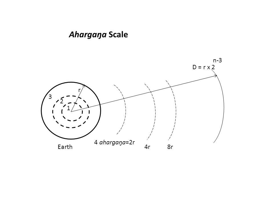 Lokas and Viśva Higher Lokas-- 1 2 3 4 5 6 7 Bhū Bhuvar Svar Mahar Janah Tapah Satya (Earth) (Varāha) ( Solar system ) sphere of spiral (Galaxy) Visible Infinite arm width Universe Universe Parama Dhāma Trilokī (Dhāma) Rodasī (Avama) Krandasī (Madhyama) Sanyatī (Uttama) ( of Rudra=weeping, lower ) (Vişņu, tears, middle) (Static, higher) Ocean Sāvitrī Sarasvatī Niyatī Water Mara Ambha Ap=Rasa Higher spheres are 4, successively bigger than man by 10 7.