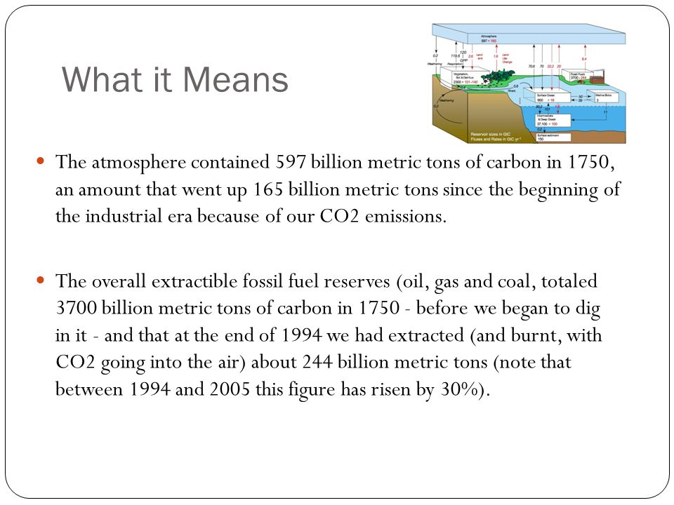 What it Means The atmosphere contained 597 billion metric tons of carbon in 1750, an amount that went up 165 billion metric tons since the beginning of the industrial era because of our CO2 emissions.
