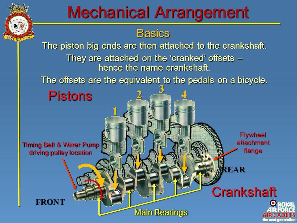Basics Mechanical Arrangement FRONT Crankshaft Pistons1 2 3 4 Timing Belt & Water Pump driving pulley location Flywheel attachment flange REAR The pis