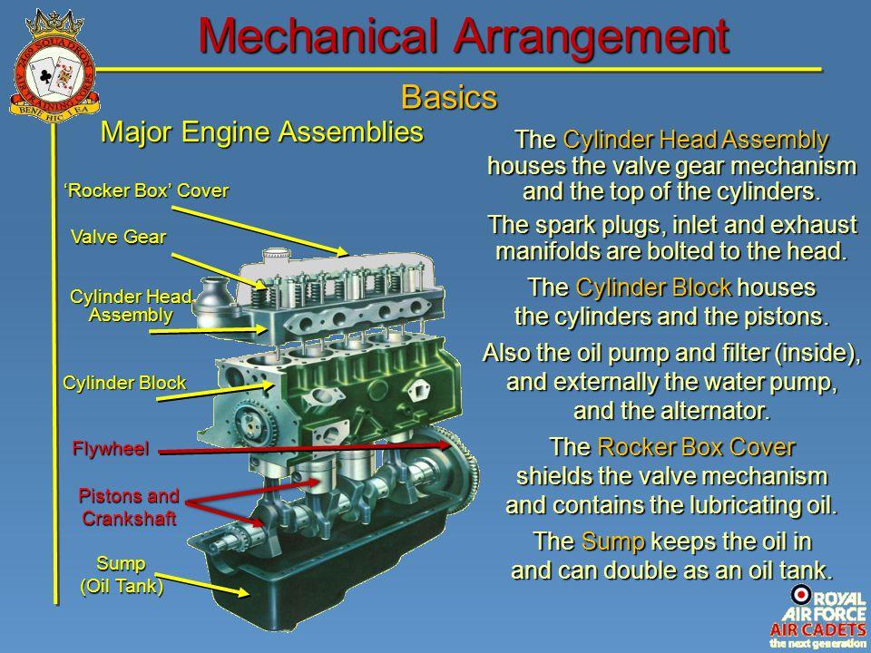 Basics Mechanical Arrangement Major Engine Assemblies Flywheel Pistons and Crankshaft Sump (Oil Tank) Cylinder Block Cylinder Head Assembly Valve Gear