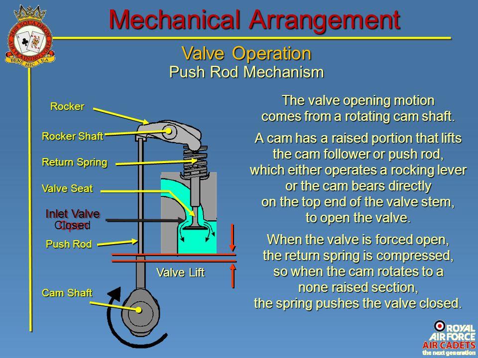 Valve Operation Push Rod Mechanism Mechanical Arrangement Inlet Valve Open Rocker Rocker Shaft Return Spring Valve Seat Push Rod Cam Shaft Valve Lift