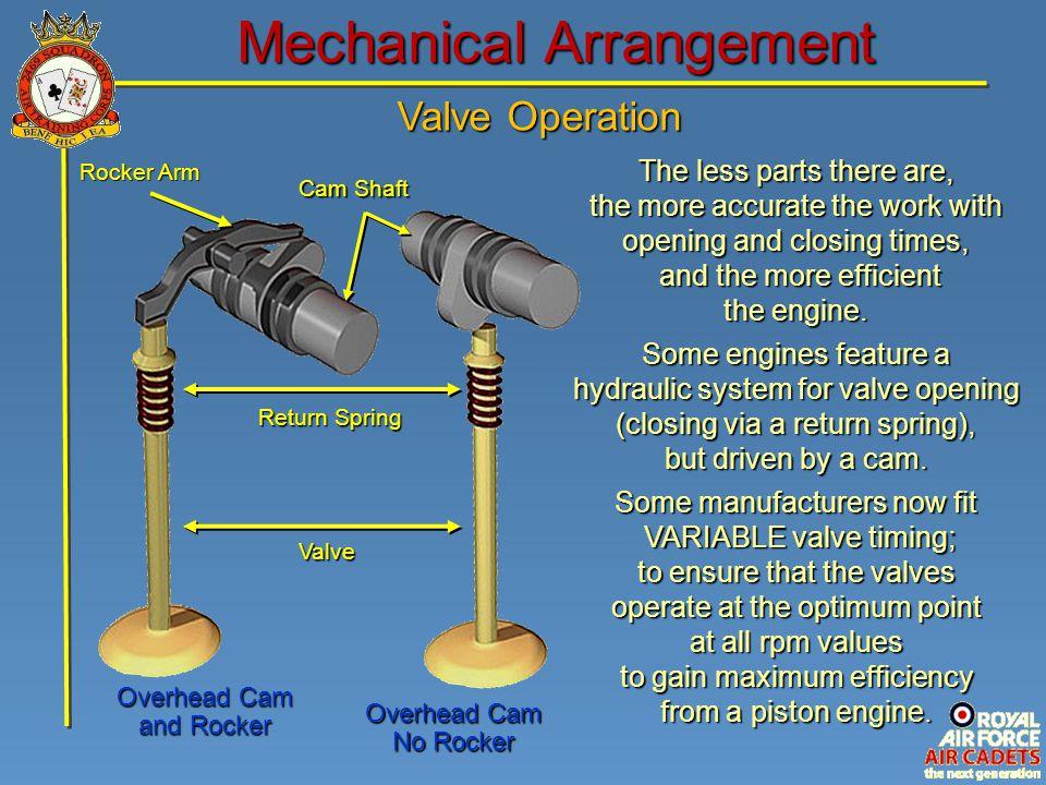 Valve Operation Mechanical Arrangement Overhead Cam No Rocker Overhead Cam and Rocker Cam Shaft Return Spring Valve Rocker Arm The less parts there ar