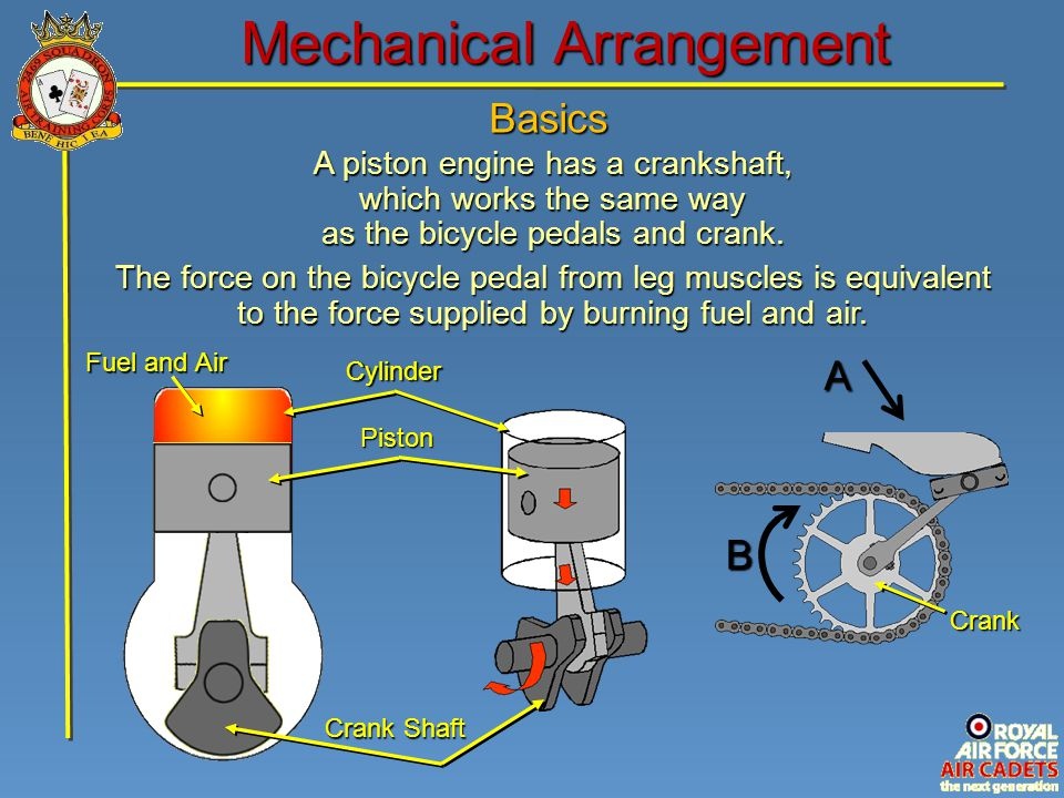 Basics Mechanical Arrangement Cylinder Piston Crank Shaft A piston engine has a crankshaft, which works the same way as the bicycle pedals and crank.