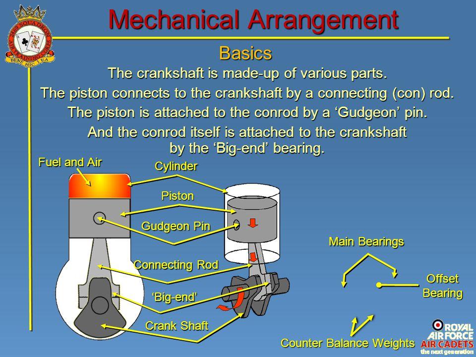 Basics Mechanical Arrangement Main Bearings Offset Bearing Counter Balance Weights Cylinder Piston Connecting Rod Crank Shaft 'Big-end' Gudgeon Pin Th