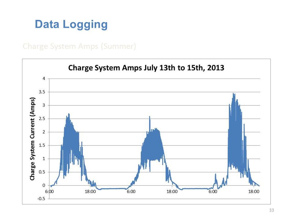 Data Logging 33 Charge System Amps (Summer)