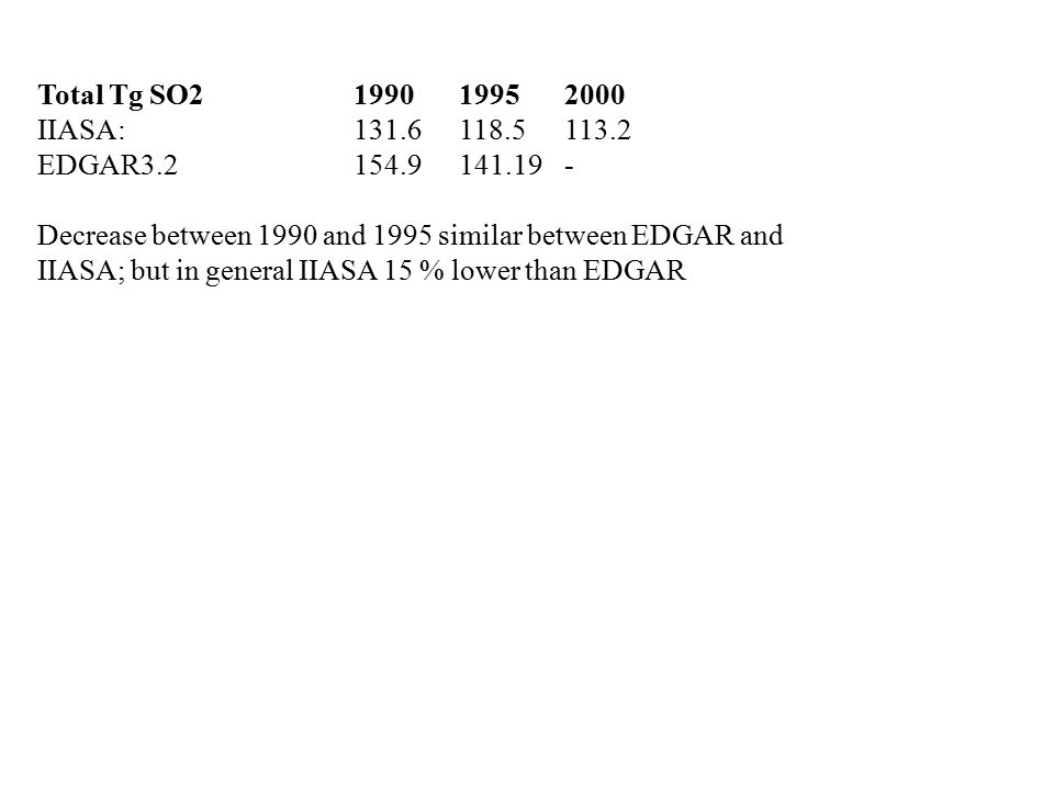 Total Tg SO21990 19952000 IIASA:131.6118.5 113.2 EDGAR3.2 154.9141.19- Decrease between 1990 and 1995 similar between EDGAR and IIASA; but in general IIASA 15 % lower than EDGAR