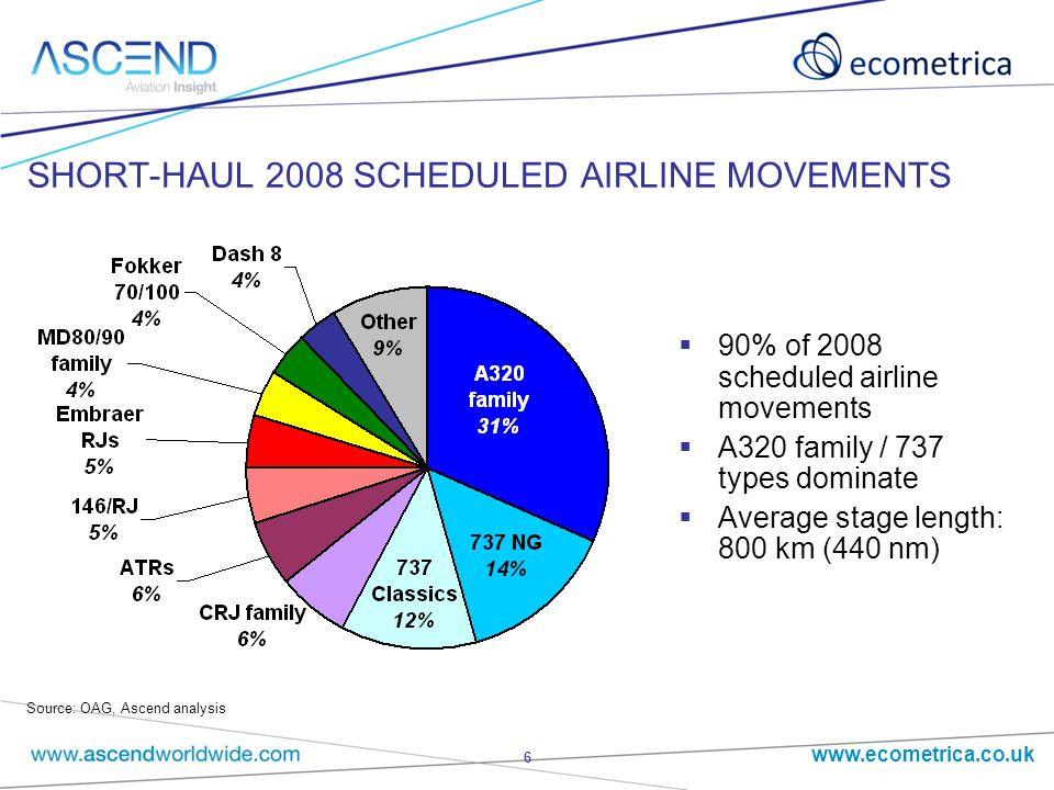 www.ecometrica.co.uk 6 SHORT-HAUL 2008 SCHEDULED AIRLINE MOVEMENTS  90% of 2008 scheduled airline movements  A320 family / 737 types dominate  Average stage length: 800 km (440 nm) Source: OAG, Ascend analysis