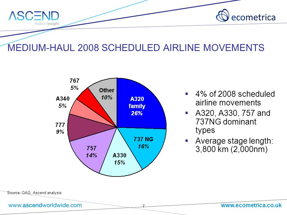 www.ecometrica.co.uk 7 MEDIUM-HAUL 2008 SCHEDULED AIRLINE MOVEMENTS  4% of 2008 scheduled airline movements  A320, A330, 757 and 737NG dominant types  Average stage length: 3,800 km (2,000nm) Source: OAG, Ascend analysis