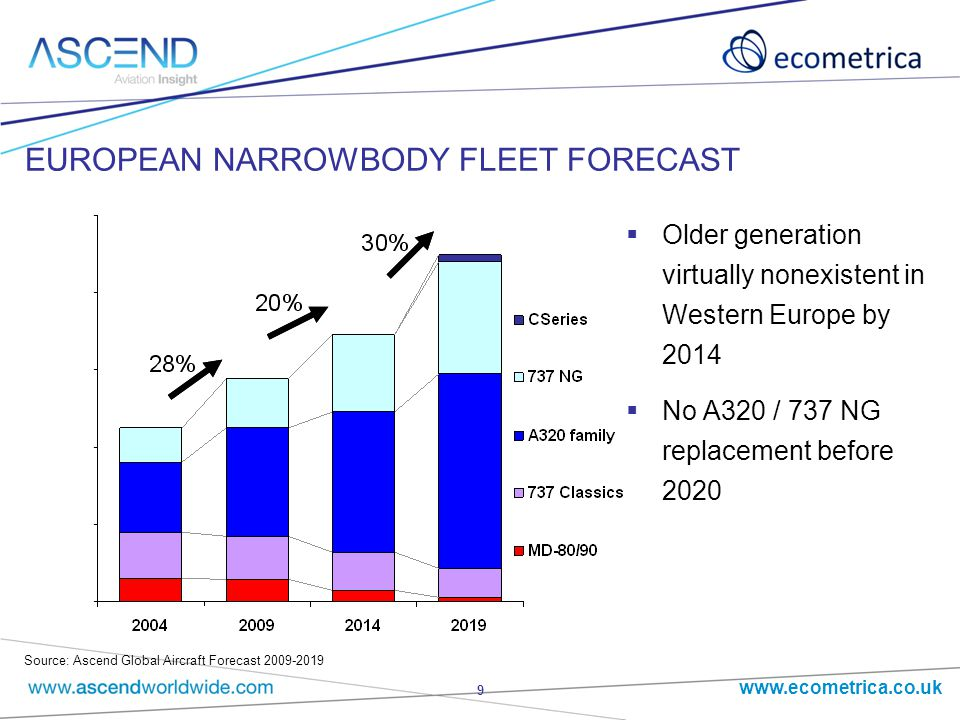 www.ecometrica.co.uk 9 EUROPEAN NARROWBODY FLEET FORECAST  Older generation virtually nonexistent in Western Europe by 2014  No A320 / 737 NG replacement before 2020 Source: Ascend Global Aircraft Forecast 2009-2019