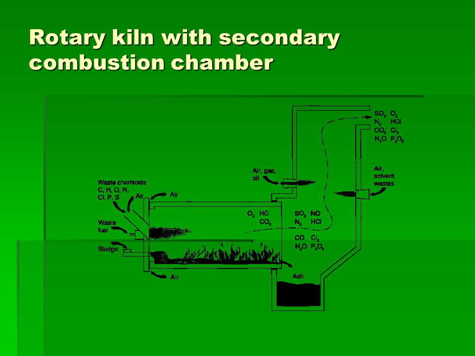 Rotary kiln with secondary combustion chamber