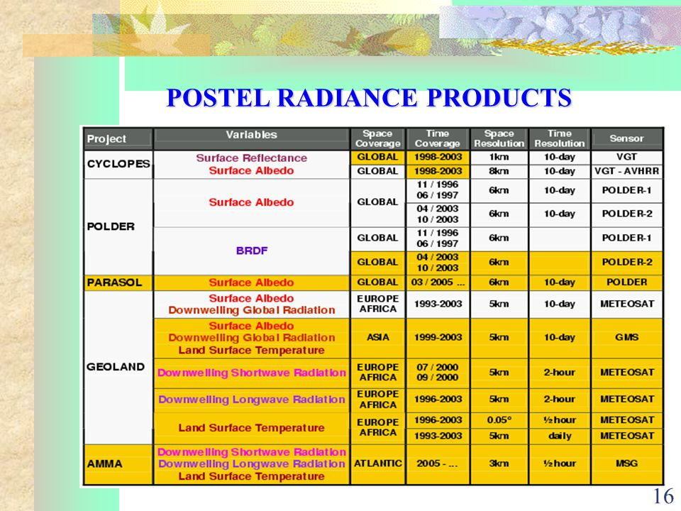 16 POSTEL RADIANCE PRODUCTS
