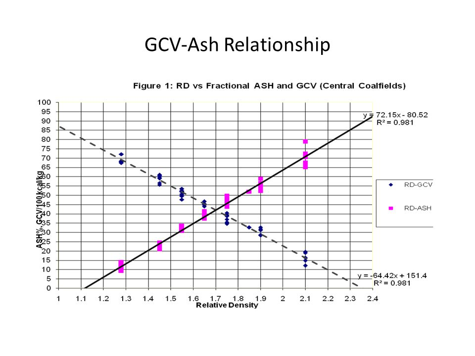 GCV-Ash Relationship