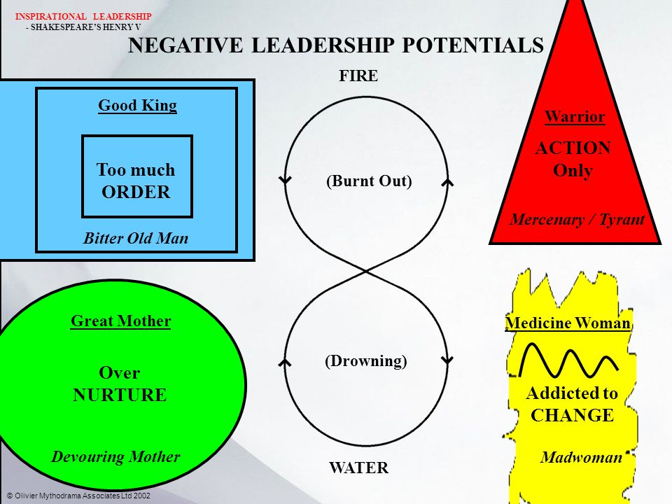 NEGATIVE LEADERSHIP POTENTIALS WATER FIRE Over NURTURE Devouring Mother Great Mother ACTION Only Mercenary / Tyrant Warrior (Burnt Out) (Drowning) Addicted to CHANGE Medicine Woman Madwoman Too much ORDER Good King Bitter Old Man © Olivier Mythodrama Associates Ltd 2002 INSPIRATIONAL LEADERSHIP - SHAKESPEARE'S HENRY V