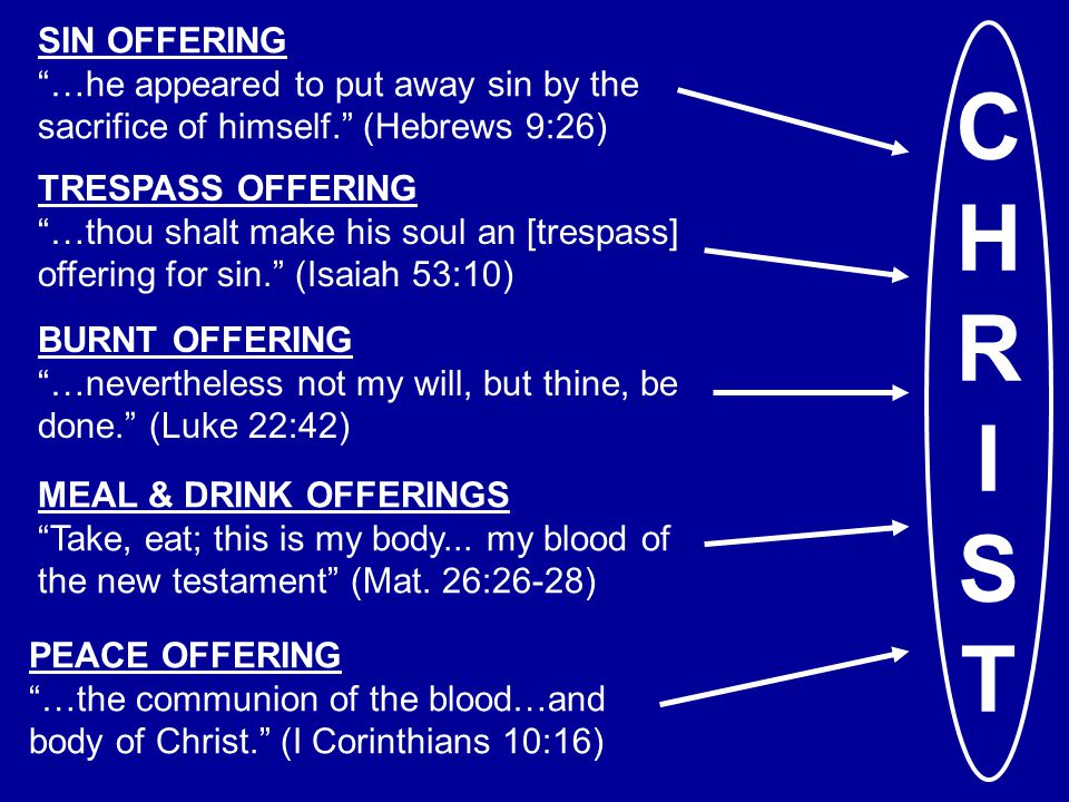 CHRISTCHRIST SIN OFFERING …he appeared to put away sin by the sacrifice of himself. (Hebrews 9:26) TRESPASS OFFERING …thou shalt make his soul an [trespass] offering for sin. (Isaiah 53:10) BURNT OFFERING …nevertheless not my will, but thine, be done. (Luke 22:42) MEAL & DRINK OFFERINGS Take, eat; this is my body...