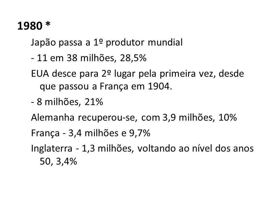 1980 * Japão passa a 1º produtor mundial - 11 em 38 milhões, 28,5% EUA desce para 2º lugar pela primeira vez, desde que passou a França em 1904.