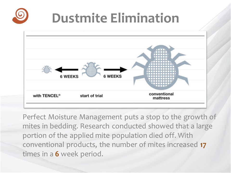 Perfect Moisture Management puts a stop to the growth of mites in bedding. Research conducted showed that a large portion of the applied mite populati