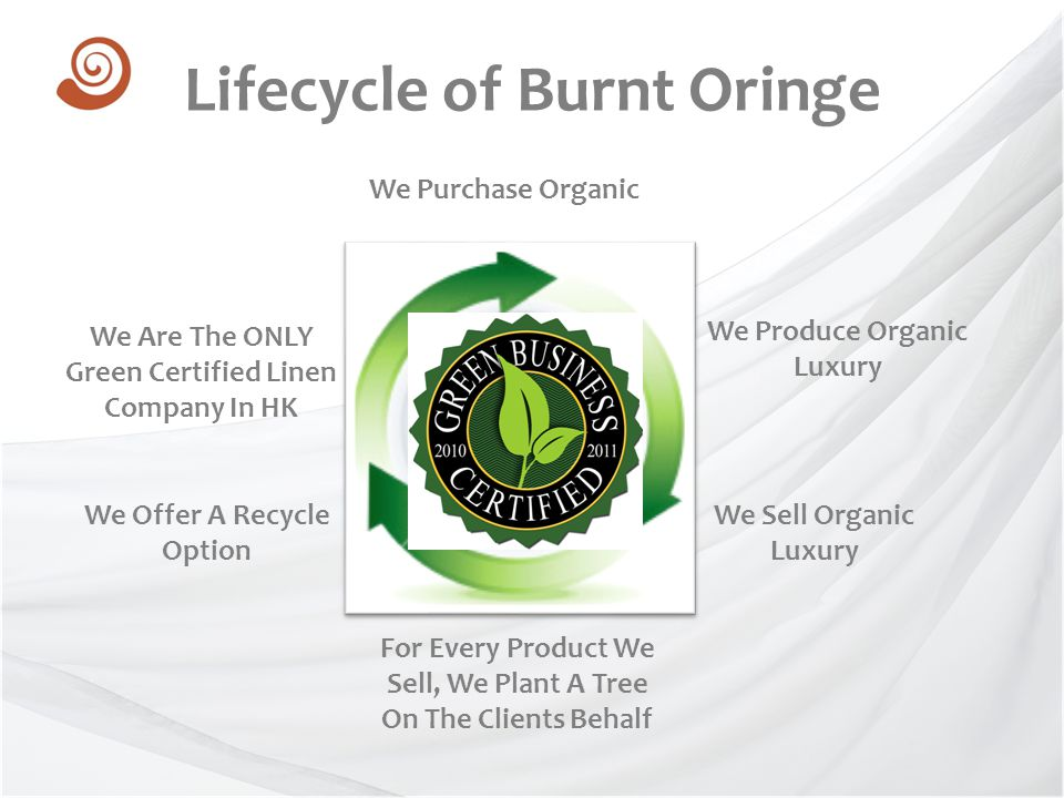 Lifecycle of Burnt Oringe We Purchase Organic We Produce Organic Luxury We Sell Organic Luxury We Offer A Recycle Option For Every Product We Sell, We
