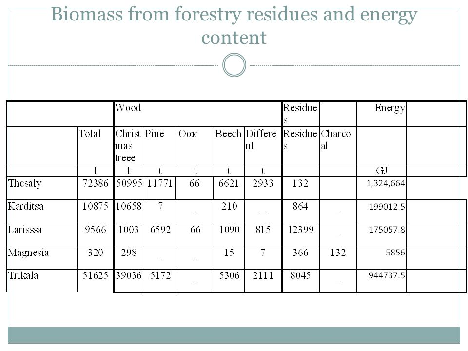 Biomass from forestry residues and energy content