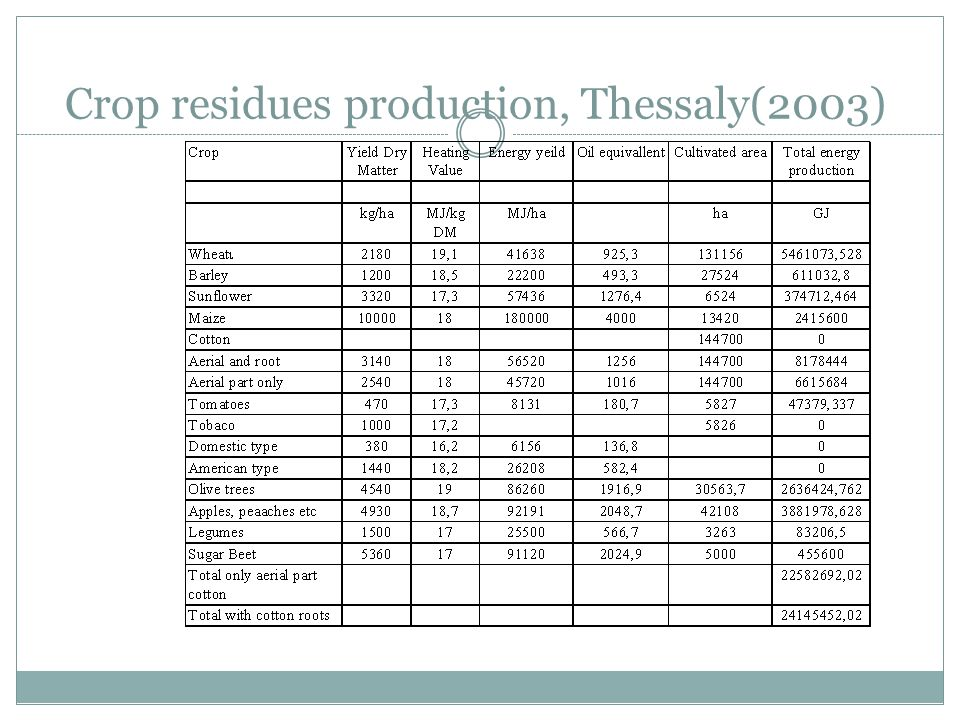 Crop residues production, Thessaly(2003)