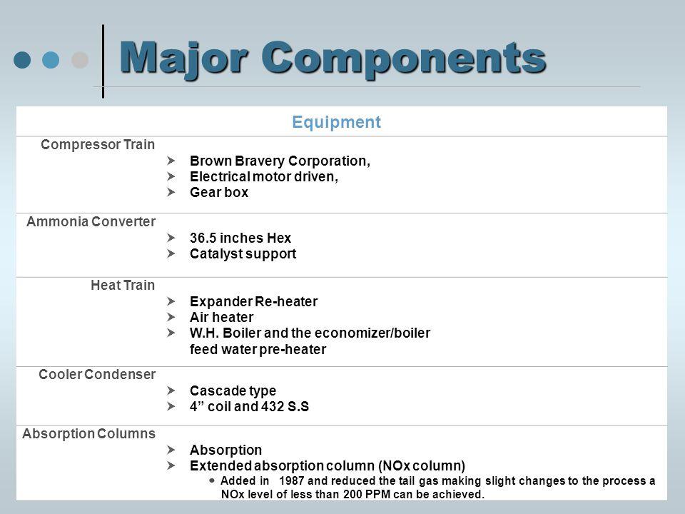 Major Components Compressor Train Brown Boveri Compressor Design Capacity  28,000 scfm Measured at  60° F and 30 of Hg.