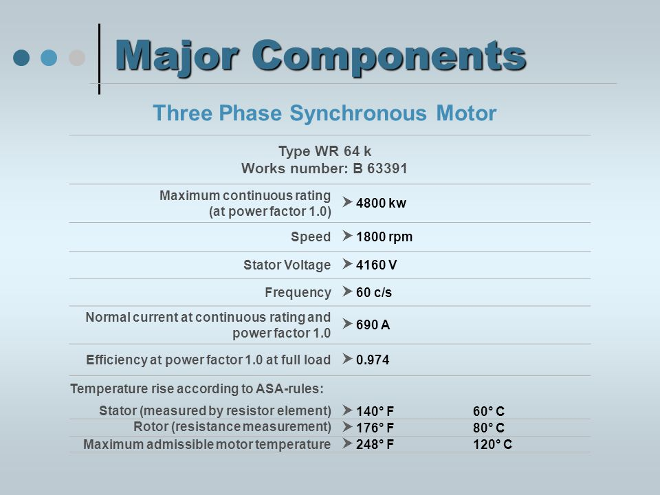 Major Components Three Phase Synchronous Motor Type WR 64 k Works number: B 63391 Maximum continuous rating (at power factor 1.0)  4800 kw Speed  1800 rpm Stator Voltage  4160 V Frequency  60 c/s Normal current at continuous rating and power factor 1.0  690 A Efficiency at power factor 1.0 at full load  0.974 Temperature rise according to ASA-rules: Stator (measured by resistor element)  140° F60° C Rotor (resistance measurement)  176° F80° C Maximum admissible motor temperature  248° F120° C