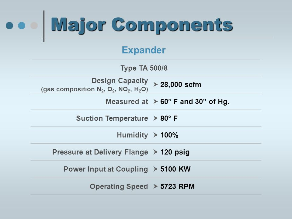 Major Components Expander Type TA 500/8 Design Capacity (gas composition N 2, O 2, NO 2, H 2 O)  28,000 scfm Measured at  60° F and 30 of Hg.