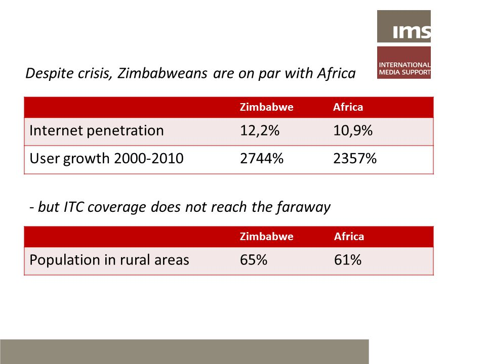 ZimbabweAfrica Internet penetration12,2%10,9% User growth 2000-20102744%2357% ZimbabweAfrica Population in rural areas65%61% Despite crisis, Zimbabweans are on par with Africa - but ITC coverage does not reach the faraway
