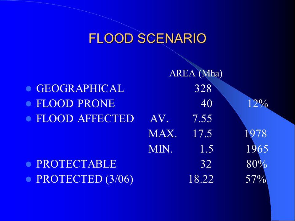 FLOOD SCENARIO AREA (Mha) GEOGRAPHICAL 328 FLOOD PRONE 40 12% FLOOD AFFECTED AV.