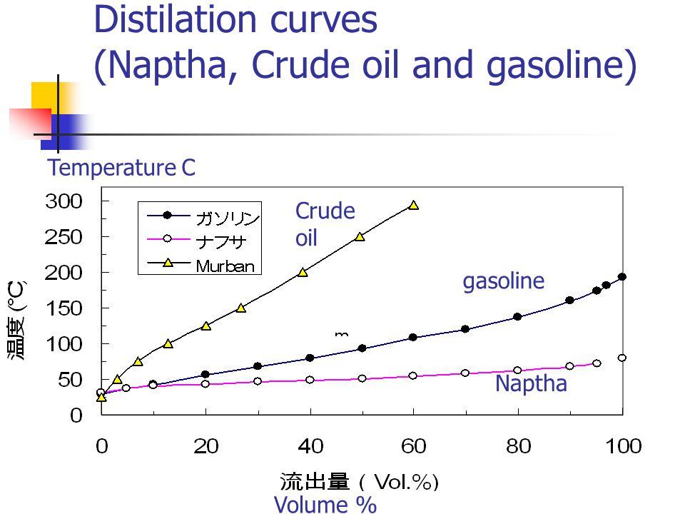 Distilation curves (Naptha, Crude oil and gasoline) Crude oil Naptha gasoline Volume % Temperature C