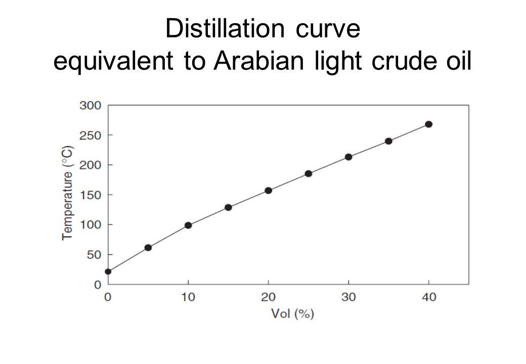 Distillation curve equivalent to Arabian light crude oil