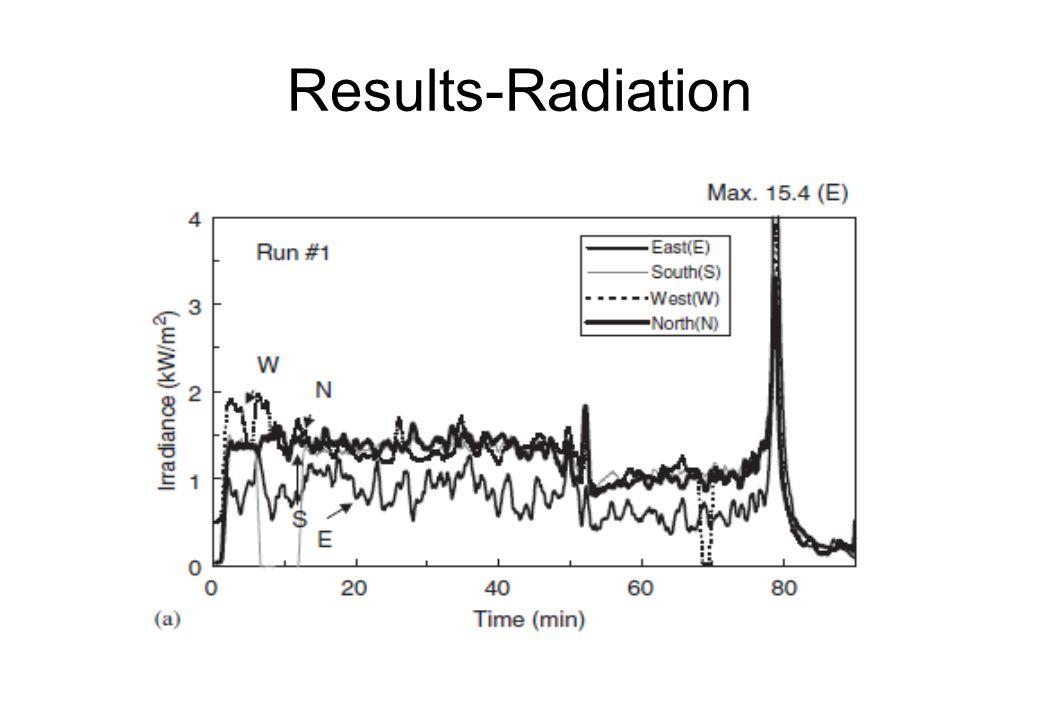 Results-Radiation