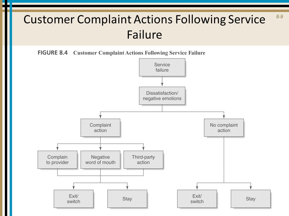 8-20 SERVICE FAILURES: THE RESTAURANT INDUSTRY  Group 3 failure categories (37.2%) – inappropriate employee behavior (15.2%)  rudeness, inappropriate verbal exchanges, and poor attitudes – wrong Orders (12.6%)  delivery of the incorrect food item, either to the table, or in the case of fast food, in packaging so that the mistake was not discovered until the customer had left the premises