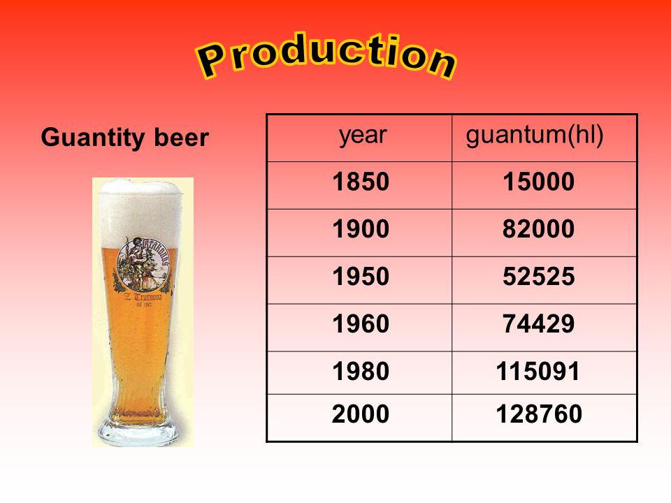 Guantity beer year guantum(hl) 1850 15000 1900 82000 1950 52525 1960 74429 1980 115091 2000 128760