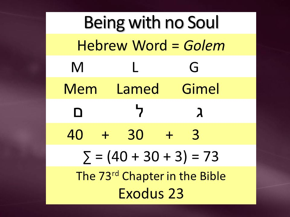 Being with no Soul Hebrew Word = Golem M L G Mem Lamed Gimel ם ל ג 40 + 30 + 3 ∑ = (40 + 30 + 3) = 73 The 73 rd Chapter in the Bible Exodus 23