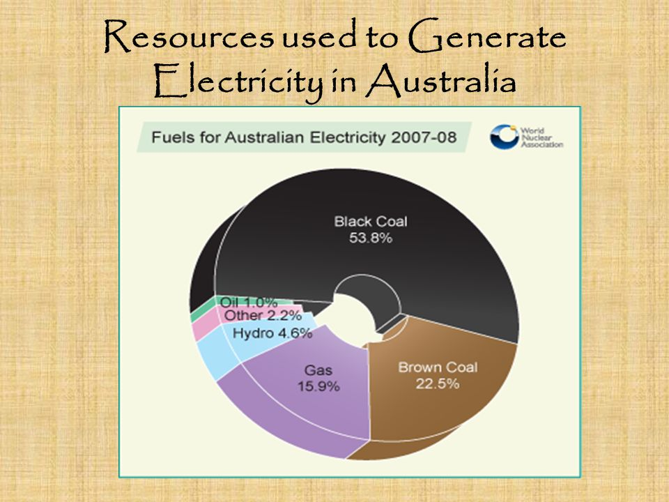 Resources used to Generate Electricity in Australia