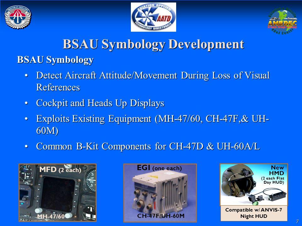 7 BSAU Symbology Development BSAU Symbology Detect Aircraft Attitude/Movement During Loss of Visual ReferencesDetect Aircraft Attitude/Movement During