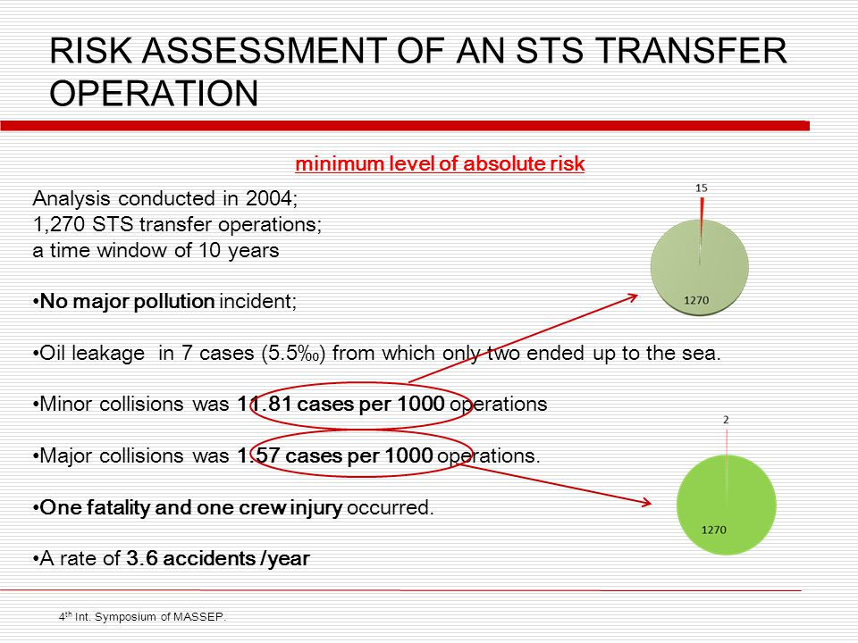 RISK ASSESSMENT OF AN STS TRANSFER OPERATION minimum level of absolute risk 4 th Int.